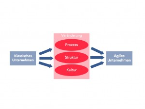 Change Prozess_Abbildung.001
