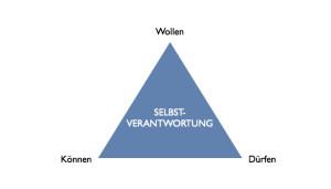 Abb_Dreieck Können_Wollen_Dürfen.001