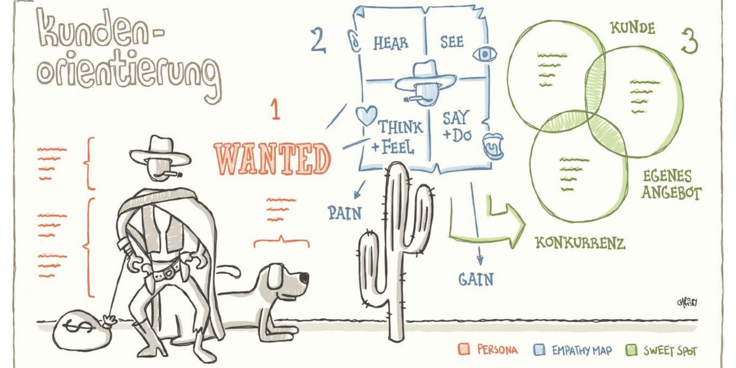 Agile Tools Teil 6 Kunden Spielerisch Begreifen Artikel Von Hr