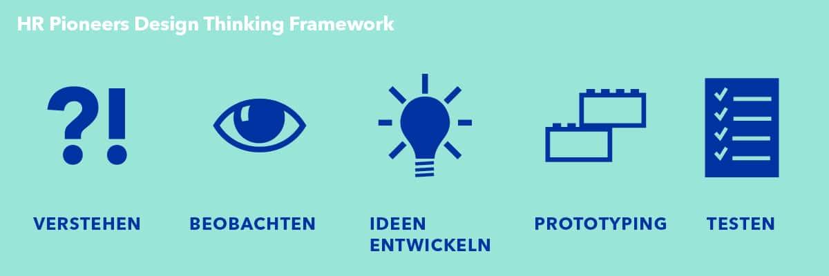HR Pioneers Design Thinking Framework