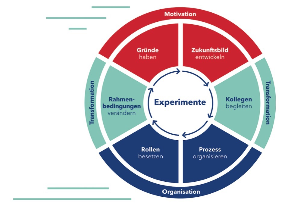 Pioneers 6-Erfolgsfaktoren-Modell