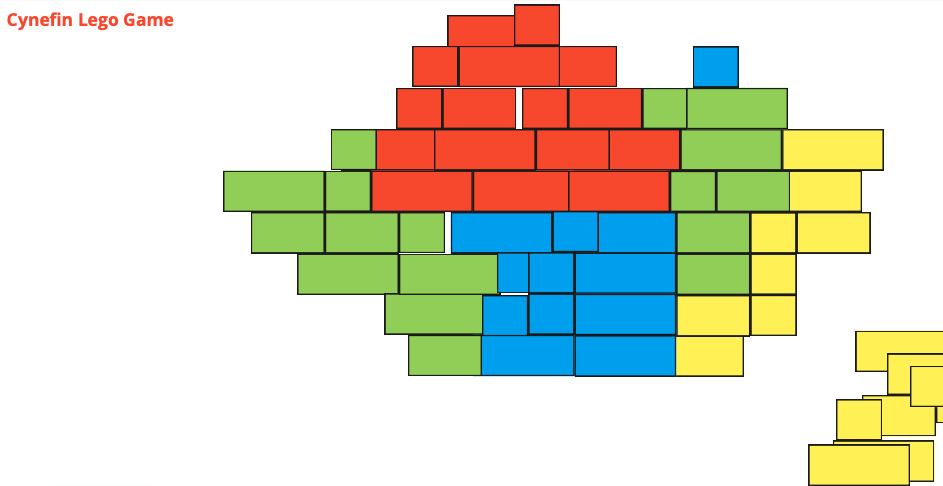 Cynefin Lego Game