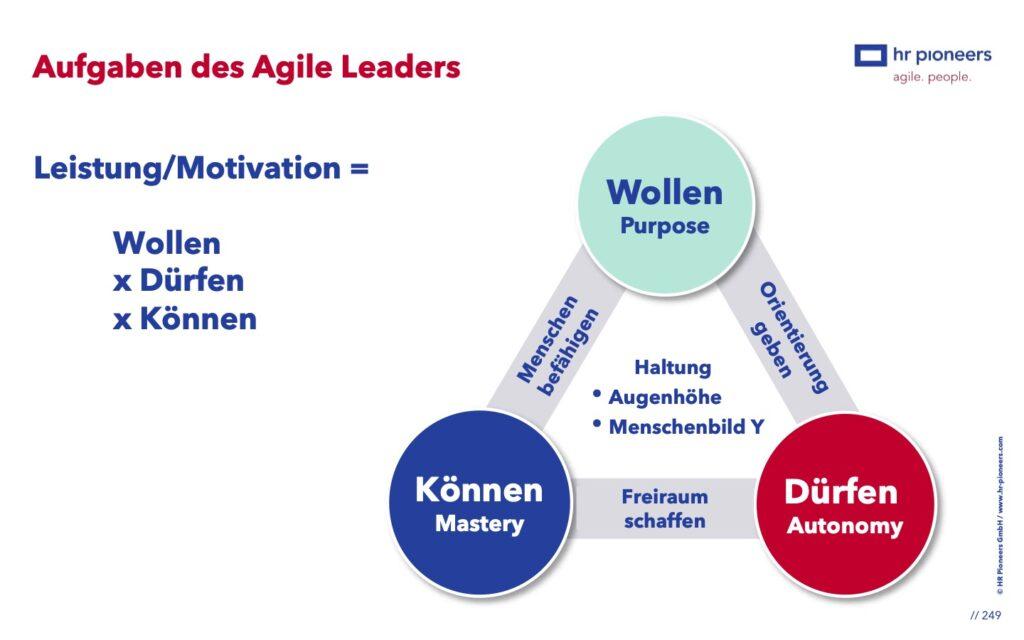 Aufgaben des Leaders