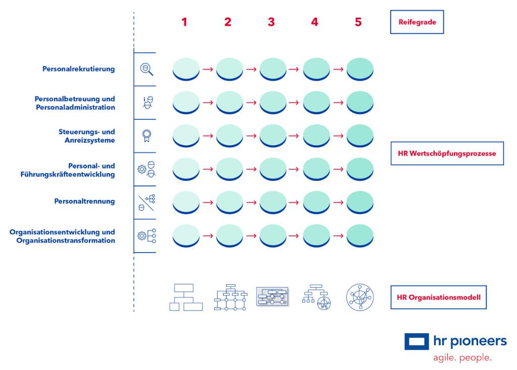 Agile-HR-Framework